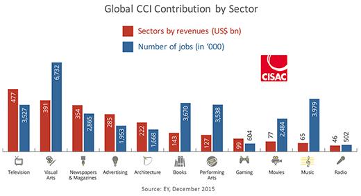 Kulttuuri- Ja Luovat Alat Työllistävät Maailmanlaajuisesti 29,5